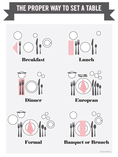 An Infographic On How To Set A Table For Your Wedding Reception